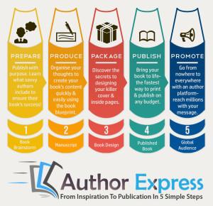 Author Express